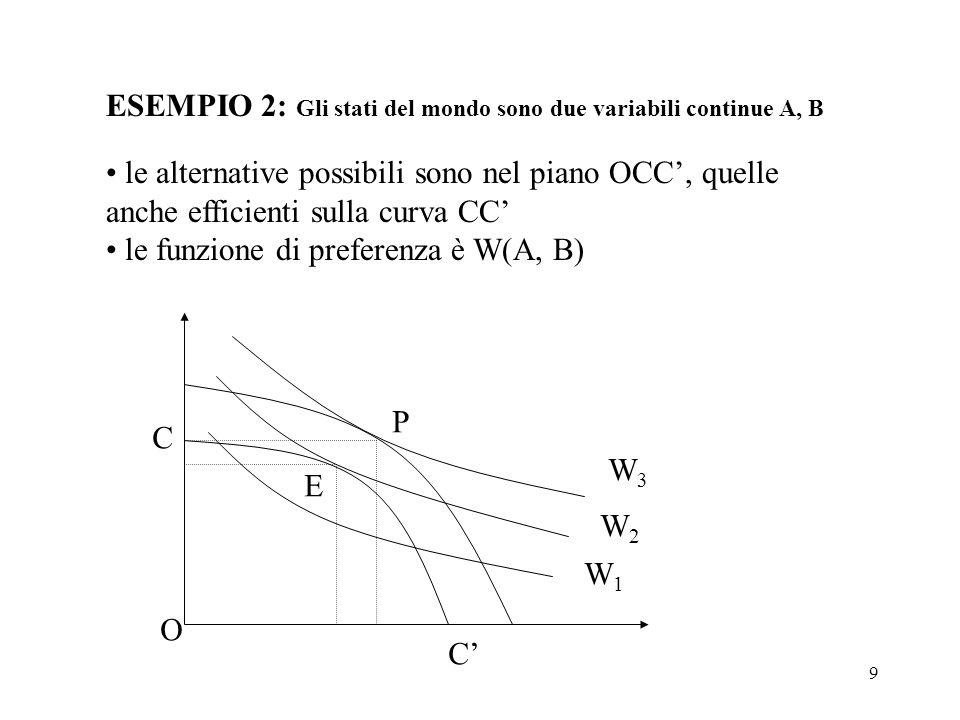 9 ESEMPIO 2: Gli stati del mondo sono due variabili continue A, B le alternative possibili sono nel piano OCC, quelle anche efficienti sulla curva CC le funzione di preferenza è W(A, B) P E O C C W1W1 W2W2 W3W3