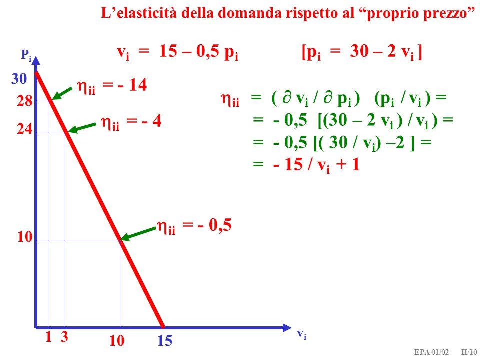 EPA 01/02 II/10 v i = 15 – 0,5 p i [p i = 30 – 2 v i ] PiPi ii = ( v i / p i ) (p i / v i ) = = - 0,5 [(30 – 2 v i ) / v i ) = = - 0,5 [( 30 / v i ) –