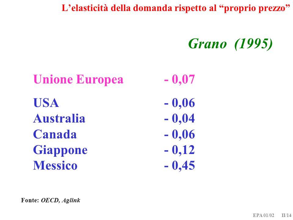 EPA 01/02 II/14 Grano (1995) Unione Europea- 0,07 USA- 0,06 Australia- 0,04 Canada- 0,06 Giappone- 0,12 Messico- 0,45 Fonte: OECD, Aglink Lelasticità