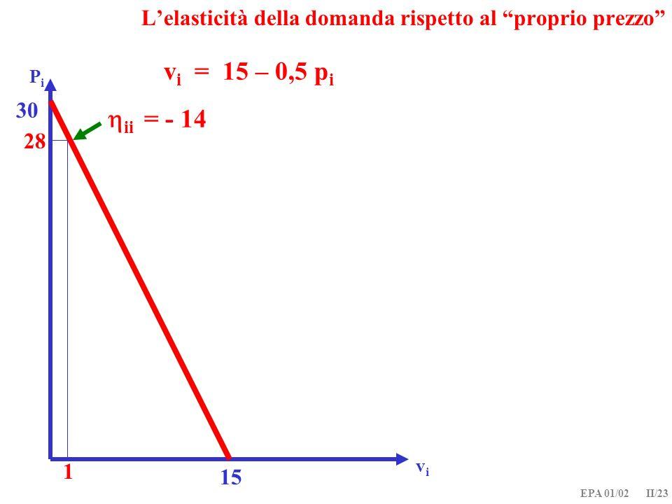 EPA 01/02 II/23 Lelasticità della domanda rispetto al proprio prezzo v i = 15 – 0,5 p i PiPi vivi 15 30 1 28 ii = - 14