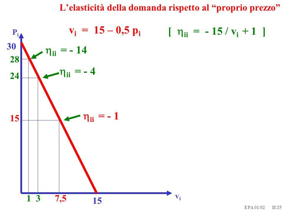 EPA 01/02 II/25 Lelasticità della domanda rispetto al proprio prezzo v i = 15 – 0,5 p i PiPi vivi 15 30 1 28 ii = - 14 3 24 ii = - 4 ii = - 1 15 7,5 [