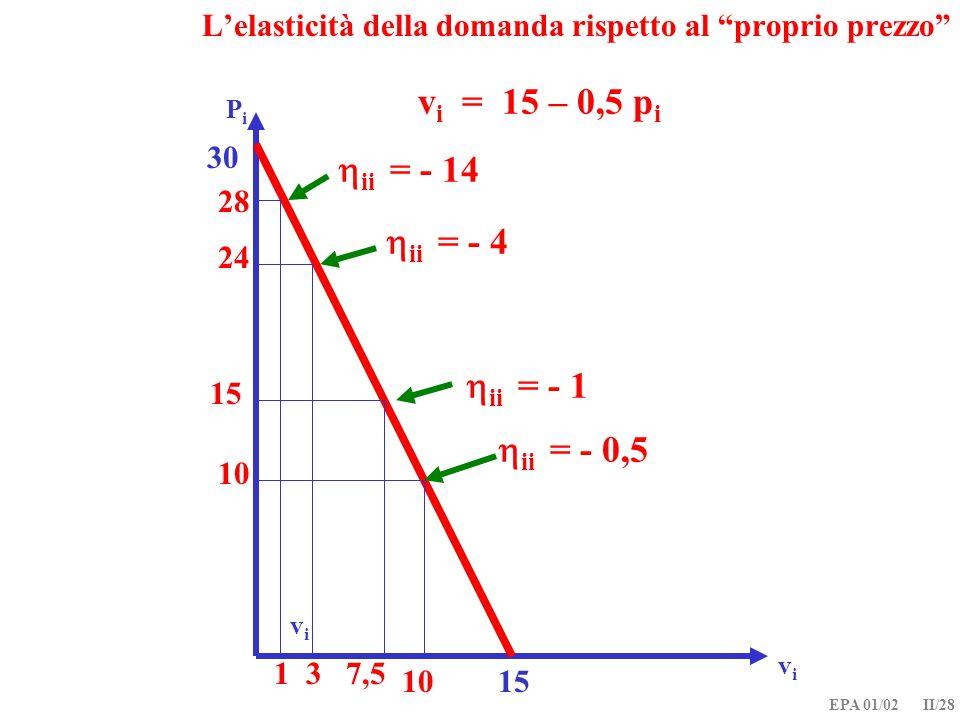 EPA 01/02 II/28 Lelasticità della domanda rispetto al proprio prezzo vivi v i = 15 – 0,5 p i PiPi vivi 15 30 1 28 ii = - 14 3 24 ii = - 4 10 ii = - 0,