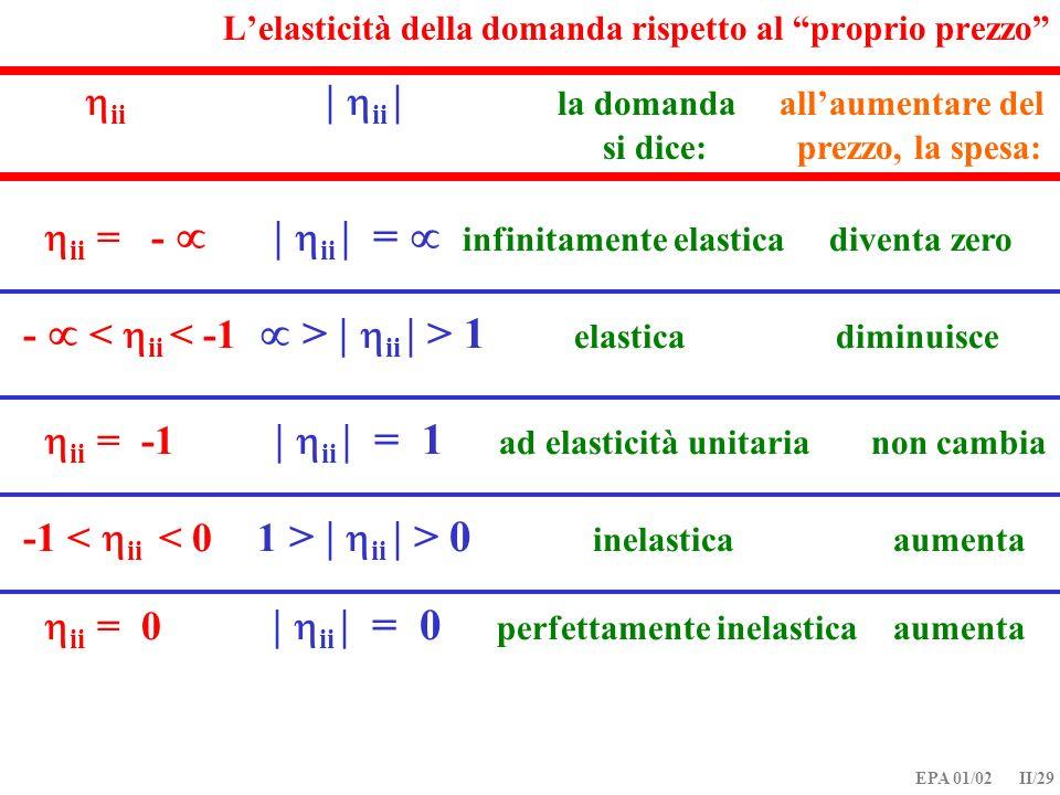 EPA 01/02 II/29 ii = - | ii | = infinitamente elastica diventa zero Lelasticità della domanda rispetto al proprio prezzo - | ii | > 1 elastica diminui