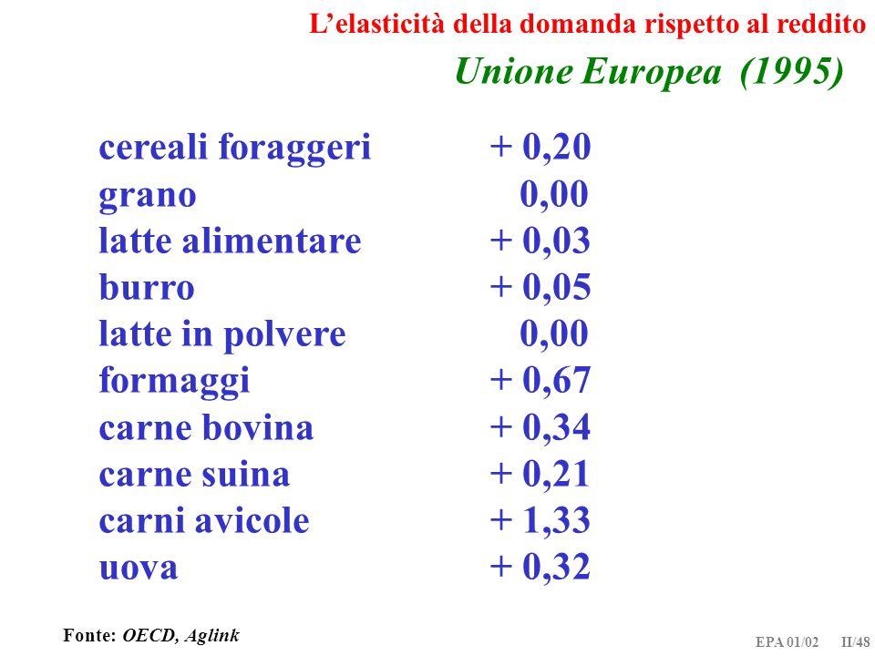 EPA 01/02 II/48 Unione Europea (1995) cereali foraggeri+ 0,20 grano 0,00 latte alimentare+ 0,03 burro+ 0,05 latte in polvere 0,00 formaggi+ 0,67 carne
