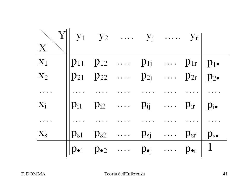 F. DOMMATeoria dell'Inferenza41
