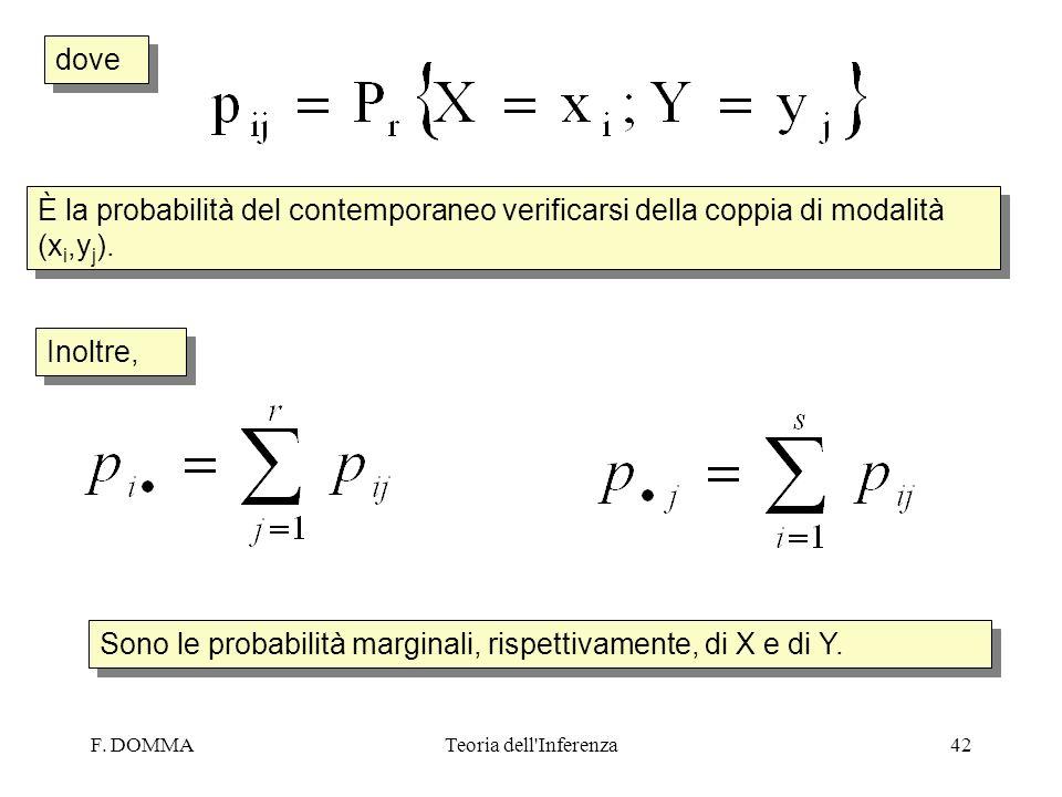 F. DOMMATeoria dell'Inferenza42 dove Inoltre, Sono le probabilità marginali, rispettivamente, di X e di Y. È la probabilità del contemporaneo verifica