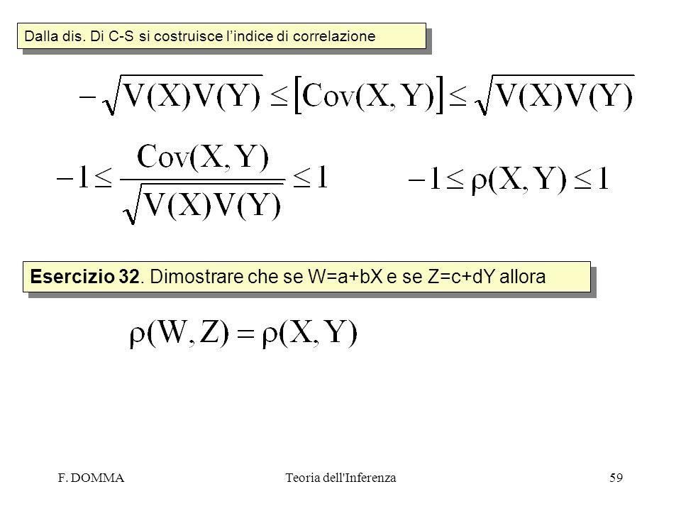 F. DOMMATeoria dell'Inferenza59 Dalla dis. Di C-S si costruisce lindice di correlazione Esercizio 32. Dimostrare che se W=a+bX e se Z=c+dY allora