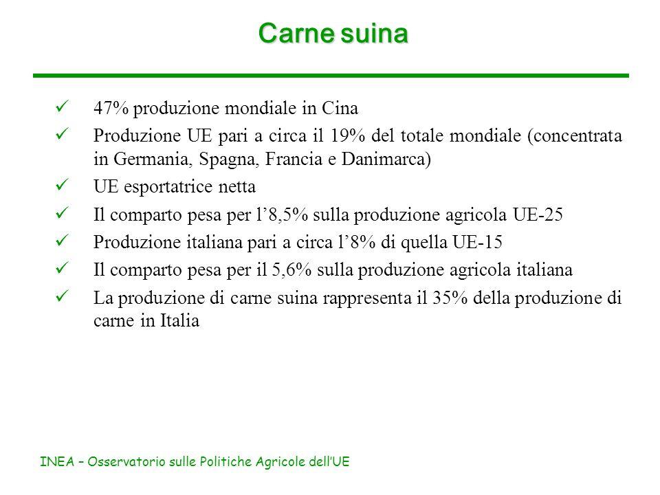 INEA – Osservatorio sulle Politiche Agricole dellUE Carne suina 47% produzione mondiale in Cina Produzione UE pari a circa il 19% del totale mondiale (concentrata in Germania, Spagna, Francia e Danimarca) UE esportatrice netta Il comparto pesa per l8,5% sulla produzione agricola UE-25 Produzione italiana pari a circa l8% di quella UE-15 Il comparto pesa per il 5,6% sulla produzione agricola italiana La produzione di carne suina rappresenta il 35% della produzione di carne in Italia