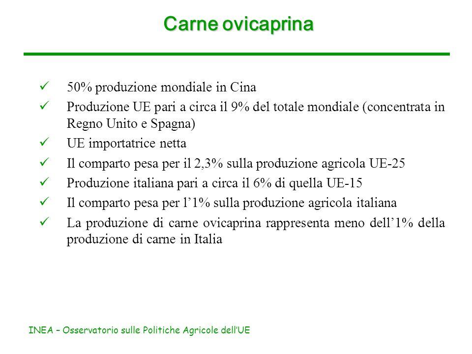 INEA – Osservatorio sulle Politiche Agricole dellUE Carne ovicaprina 50% produzione mondiale in Cina Produzione UE pari a circa il 9% del totale mondiale (concentrata in Regno Unito e Spagna) UE importatrice netta Il comparto pesa per il 2,3% sulla produzione agricola UE-25 Produzione italiana pari a circa il 6% di quella UE-15 Il comparto pesa per l1% sulla produzione agricola italiana La produzione di carne ovicaprina rappresenta meno dell1% della produzione di carne in Italia