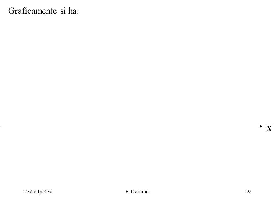 Test d IpotesiF. Domma29 Graficamente si ha: