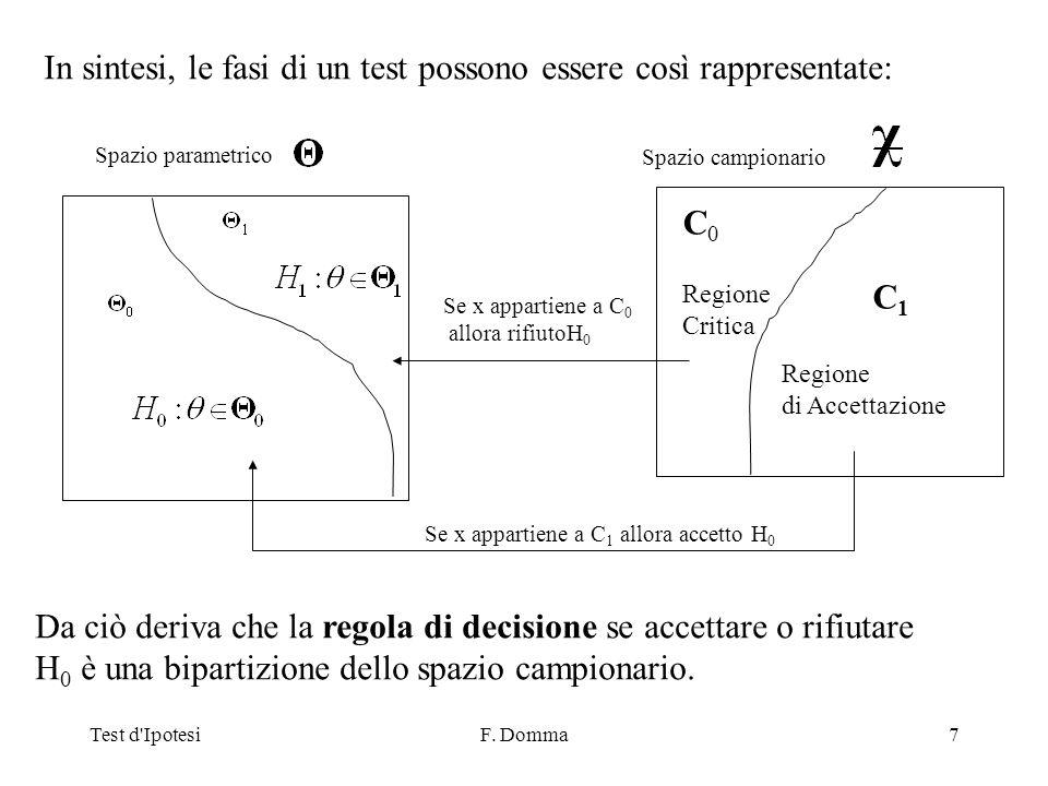 Test d IpotesiF. Domma48 La funzione di potenza del test dipende da