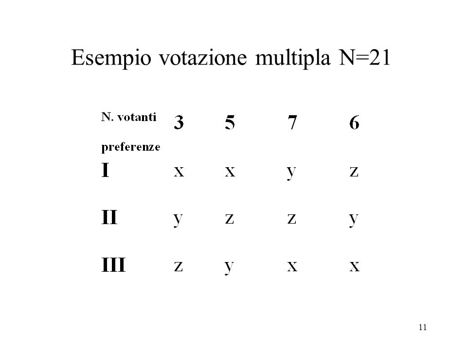 11 Esempio votazione multipla N=21