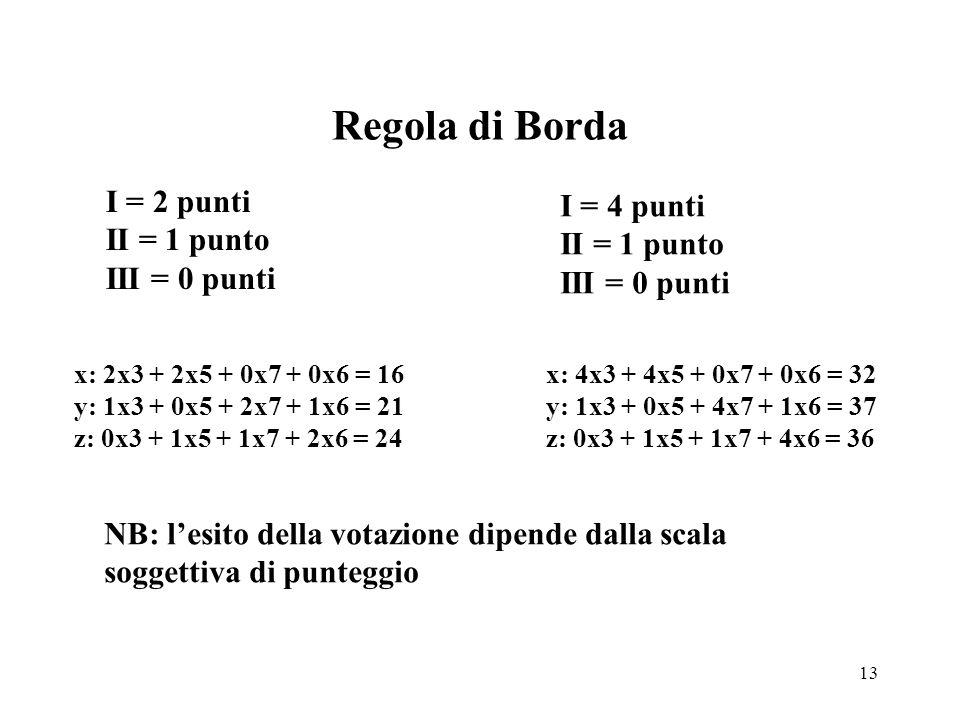 13 Regola di Borda I = 2 punti II = 1 punto III = 0 punti I = 4 punti II = 1 punto III = 0 punti x: 2x3 + 2x5 + 0x7 + 0x6 = 16 y: 1x3 + 0x5 + 2x7 + 1x