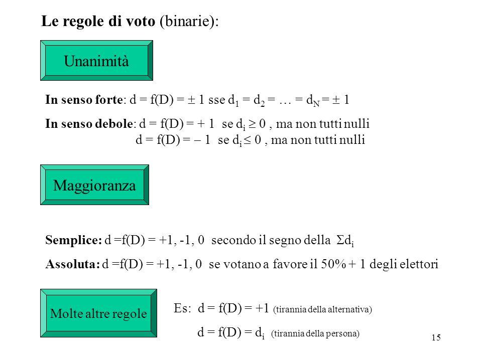 15 Le regole di voto (binarie): Unanimità In senso forte: d = f(D) = 1 sse d 1 = d 2 = … = d N = 1 In senso debole: d = f(D) = + 1 se d i 0, ma non tu