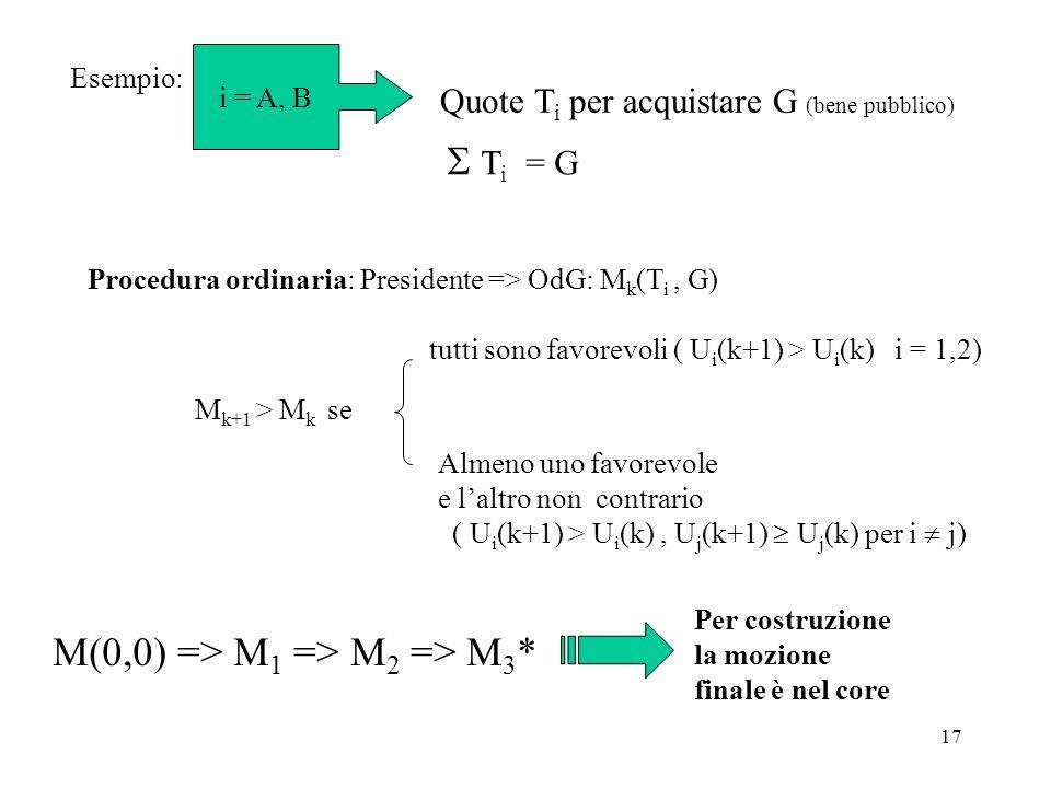 17 Esempio: i = A, B Quote T i per acquistare G (bene pubblico) T i = G Procedura ordinaria: Presidente => OdG: M k (T i, G) M k+1 > M k se tutti sono