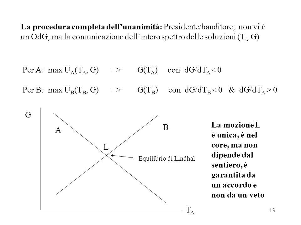 19 La procedura completa dellunanimità: Presidente/banditore; non vi è un OdG, ma la comunicazione dellintero spettro delle soluzioni (T i, G) Per A: