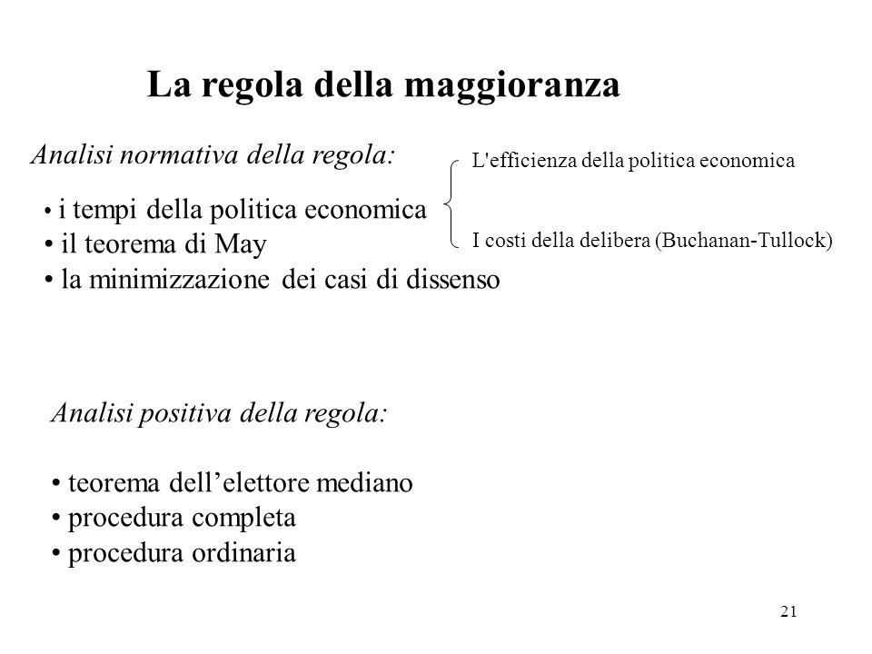 21 La regola della maggioranza Analisi normativa della regola: i tempi della politica economica il teorema di May la minimizzazione dei casi di dissen