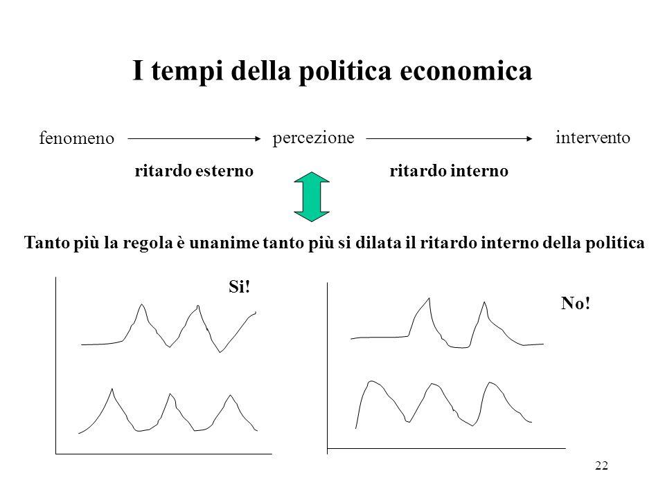 22 I tempi della politica economica fenomeno percezioneintervento ritardo esternoritardo interno Tanto più la regola è unanime tanto più si dilata il