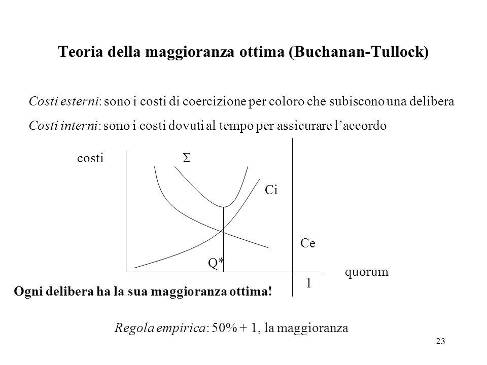 23 Teoria della maggioranza ottima (Buchanan-Tullock) Costi esterni: sono i costi di coercizione per coloro che subiscono una delibera Costi interni: