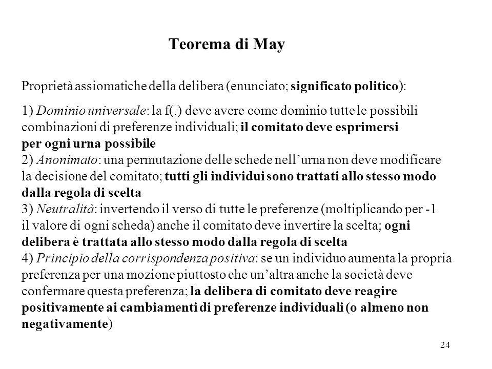 24 Teorema di May Proprietà assiomatiche della delibera (enunciato; significato politico): 1) Dominio universale: la f(.) deve avere come dominio tutt