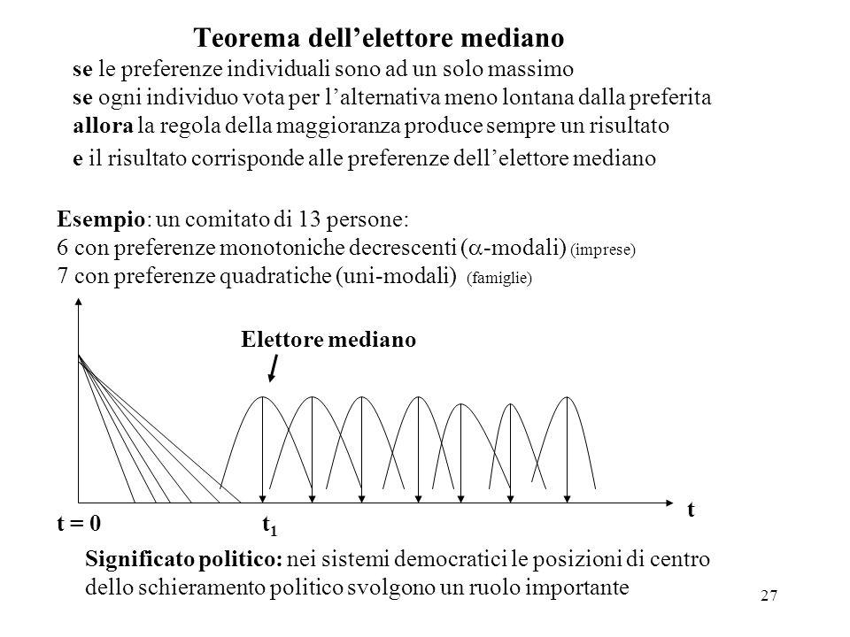 27 Teorema dellelettore mediano se le preferenze individuali sono ad un solo massimo se ogni individuo vota per lalternativa meno lontana dalla prefer