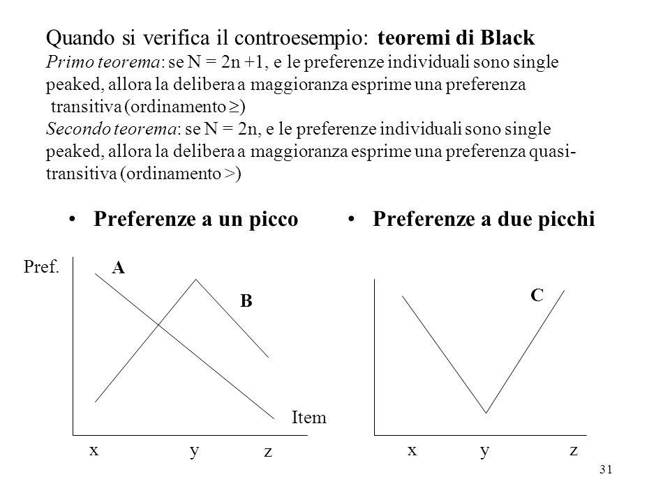 31 Quando si verifica il controesempio: teoremi di Black Primo teorema: se N = 2n +1, e le preferenze individuali sono single peaked, allora la delibe