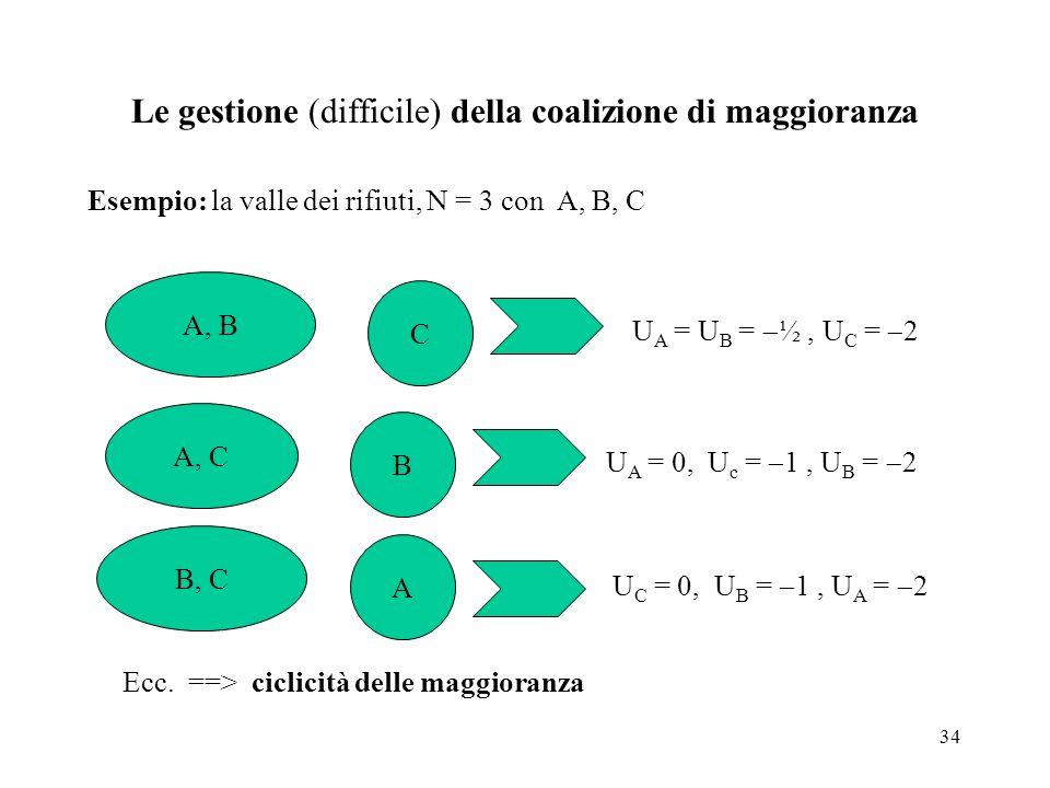 34 Le gestione (difficile) della coalizione di maggioranza Esempio: la valle dei rifiuti, N = 3 con A, B, C A, B C U A = U B = ½, U C = 2 A, C B U A =