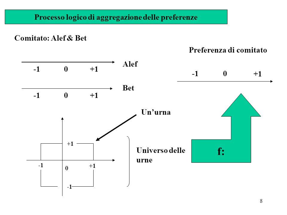 8 Processo logico di aggregazione delle preferenze Comitato: Alef & Bet -1 0 +1 Alef -1 0 +1 Bet 0 +1 +1 Unurna Universo delle urne f: 0 +1 Preferenza