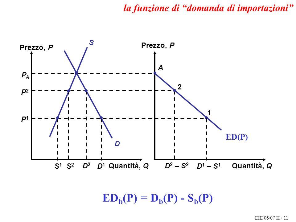 EIE 06/07 II / 11 ED b (P) = D b (P) - S b (P) Quantità, Q Prezzo, P Quantità, Q MD D S A PAPA P2P2 P1P1 S2S2 D2D2 D 2 – S 2 2 S1S1 D1D1 D 1 – S 1 1 ED(P) la funzione di domanda di importazioni