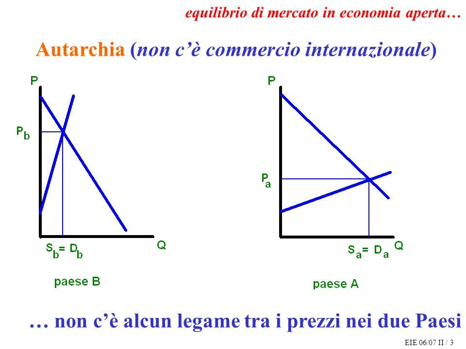 EIE 06/07 II / 14 equilibrio di mercato in economia aperta (costi di trasporto nulli) condizione di equilibrio sui prezzi: P b = P a = P condizione di equilibrio sulle quantità: D b (P) - S b (P) = ED b (P) = X = ES a (P) = S a (P) – D a (P)