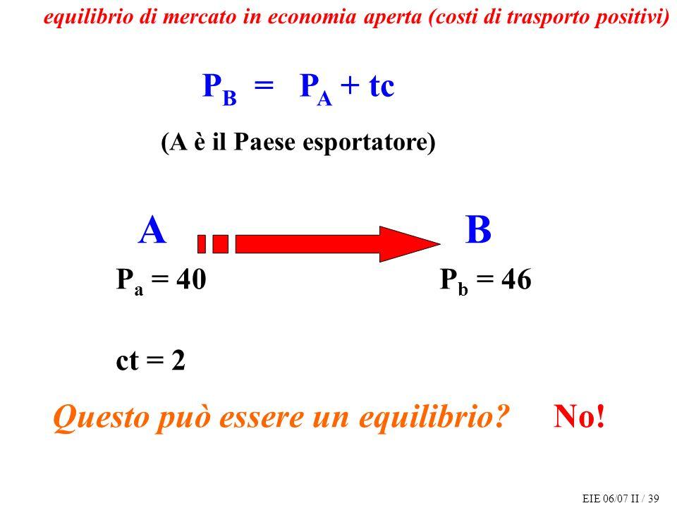 EIE 06/07 II / 39 P B = P A + tc (A è il Paese esportatore) A B P a = 40 P b = 46 ct = 2 Questo può essere un equilibrio.