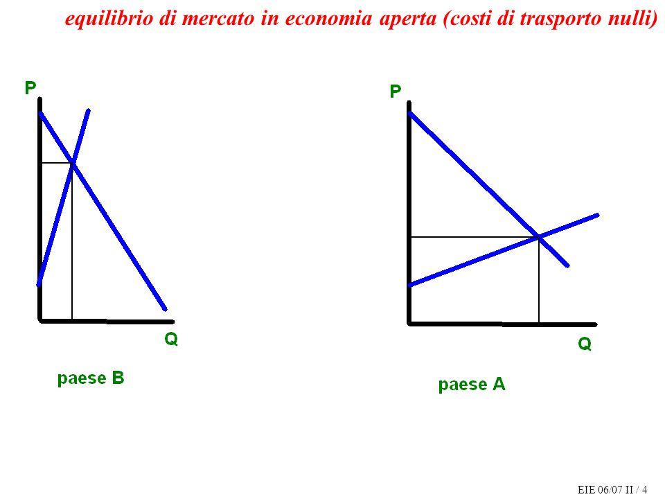 EIE 06/07 II / 25 paese esportatore: la variazione del surplus dei produttori (variazione dei loro profitti) valutare limpatto di un cambiamento dellequilibrio di mercato