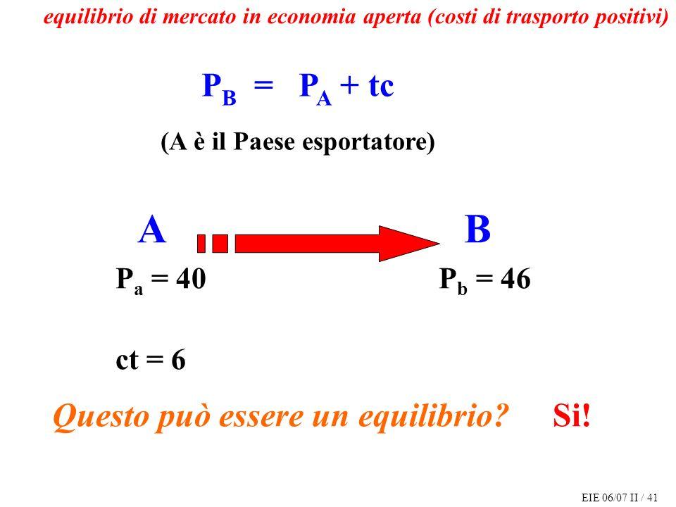 EIE 06/07 II / 41 P B = P A + tc (A è il Paese esportatore) A B P a = 40 P b = 46 ct = 6 Questo può essere un equilibrio.