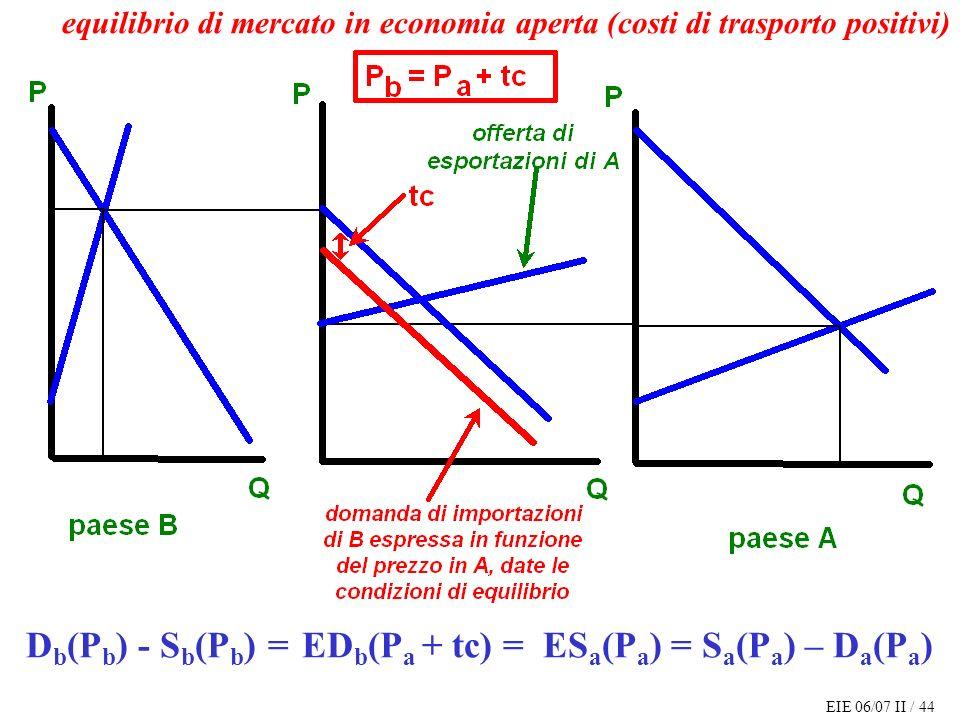 EIE 06/07 II / 44 D b (P b ) - S b (P b ) = ED b (P a + tc) = ES a (P a ) = S a (P a ) – D a (P a ) equilibrio di mercato in economia aperta (costi di trasporto positivi)