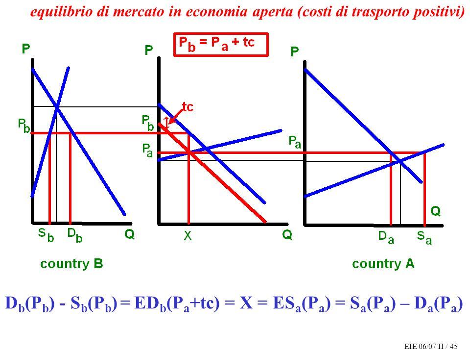 EIE 06/07 II / 45 D b (P b ) - S b (P b ) = ED b (P a +tc) = X = ES a (P a ) = S a (P a ) – D a (P a ) equilibrio di mercato in economia aperta (costi di trasporto positivi)