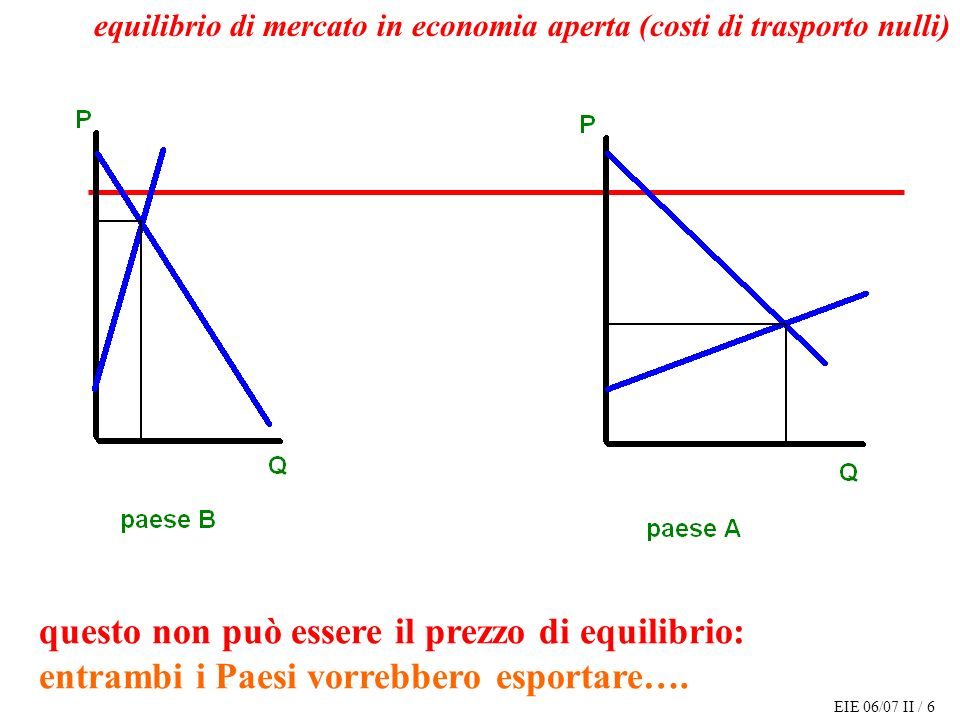 EIE 06/07 II / 7 questo non può essere il prezzo di equilibrio: le importazioni del Paese B sono maggiori delle esportazioni del Paese A… equilibrio di mercato in economia aperta (costi di trasporto nulli)
