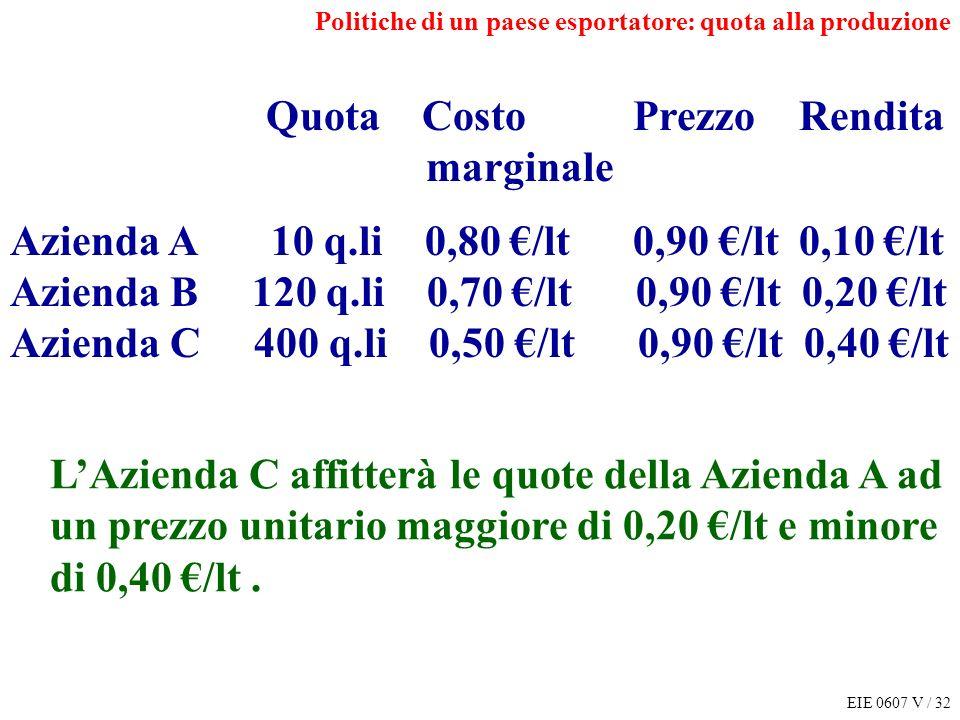 EIE 0607 V / 32 Politiche di un paese esportatore: quota alla produzione Quota Costo Prezzo Rendita marginale Azienda A 10 q.li 0,80 /lt 0,90 /lt 0,10