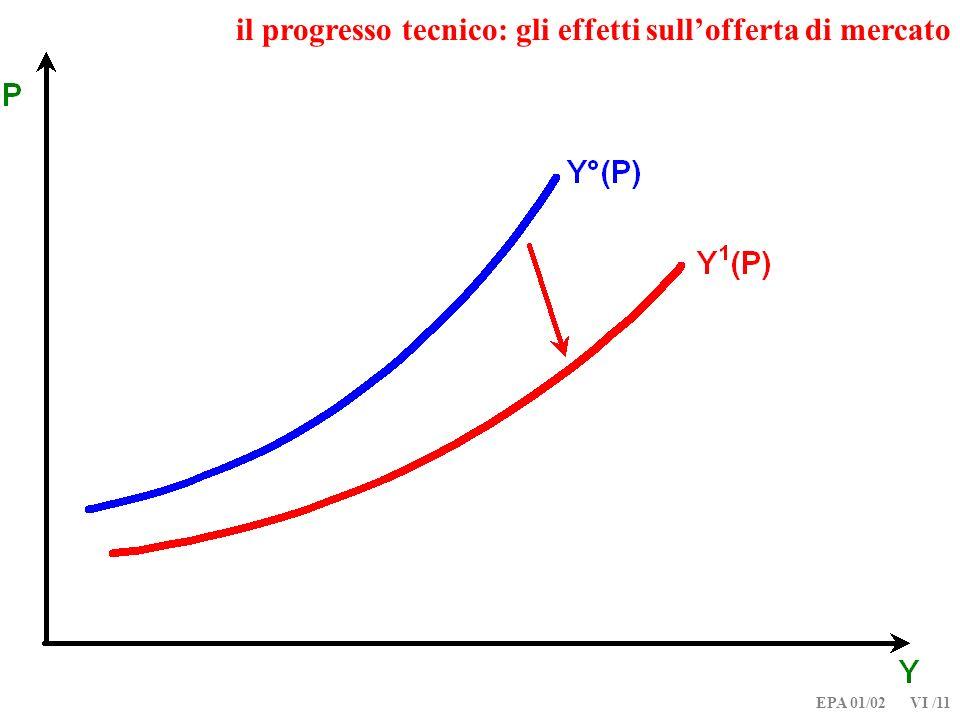 EPA 01/02 VI /11 il progresso tecnico: gli effetti sullofferta di mercato