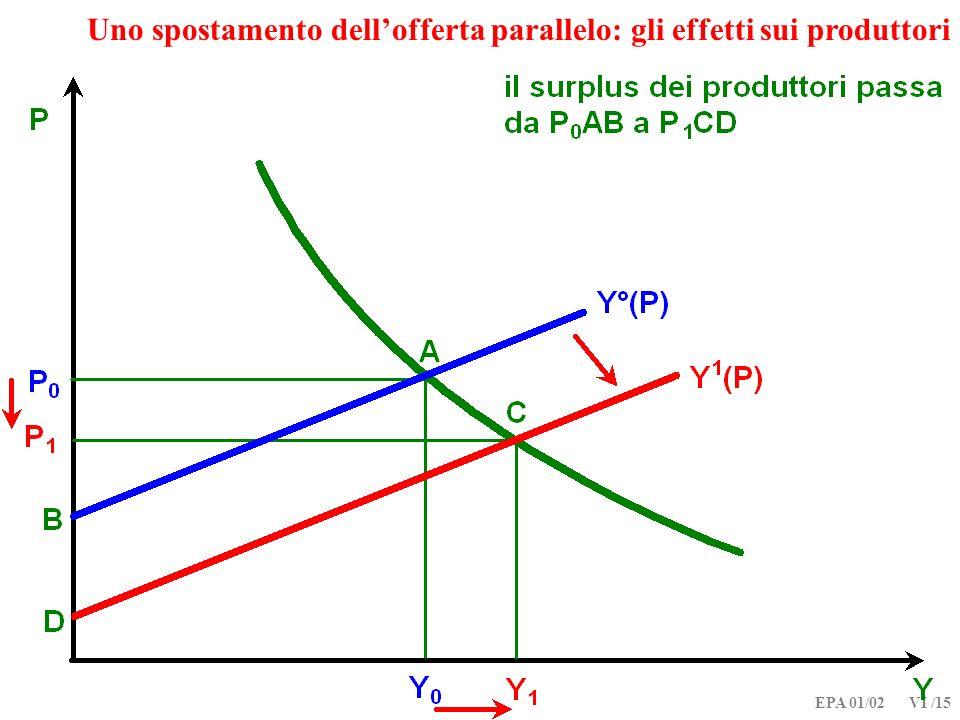 EPA 01/02 VI /15 Uno spostamento dellofferta parallelo: gli effetti sui produttori