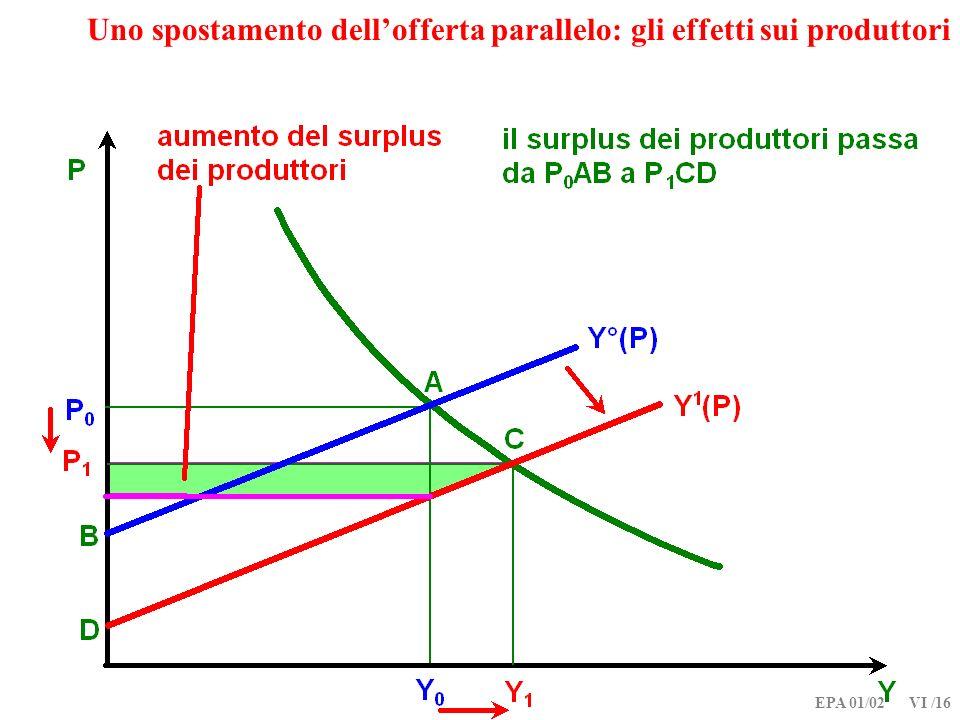 EPA 01/02 VI /16 Uno spostamento dellofferta parallelo: gli effetti sui produttori
