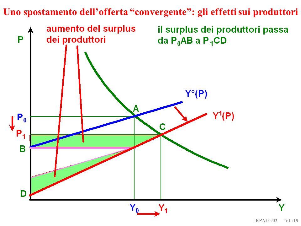 EPA 01/02 VI /18 Uno spostamento dellofferta convergente: gli effetti sui produttori