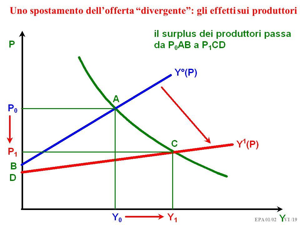 EPA 01/02 VI /19 Uno spostamento dellofferta divergente: gli effetti sui produttori