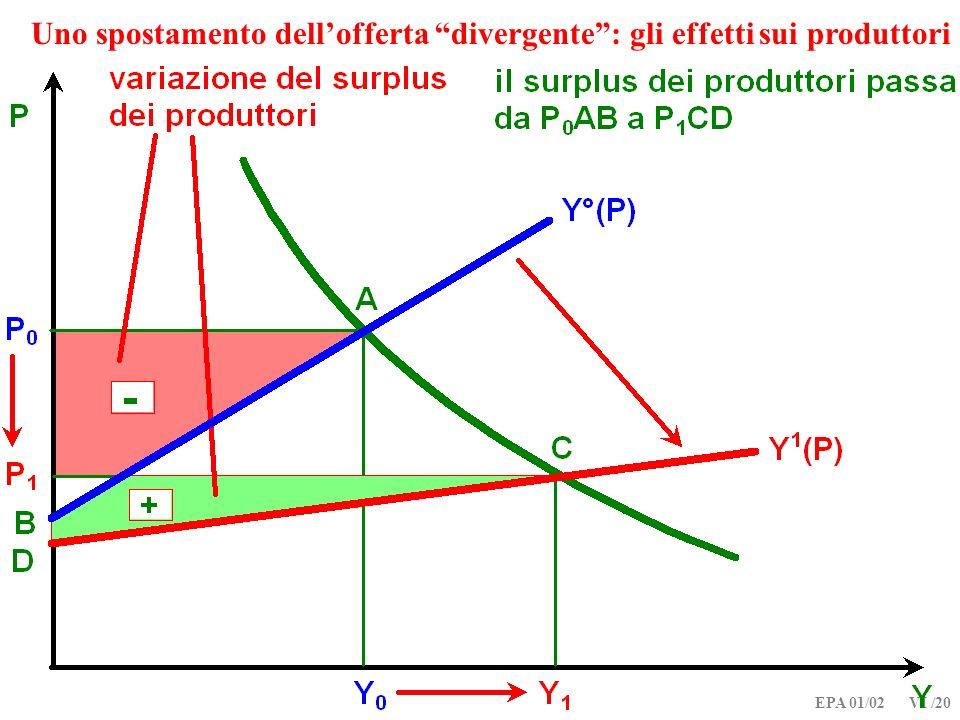 EPA 01/02 VI /20 Uno spostamento dellofferta divergente: gli effetti sui produttori