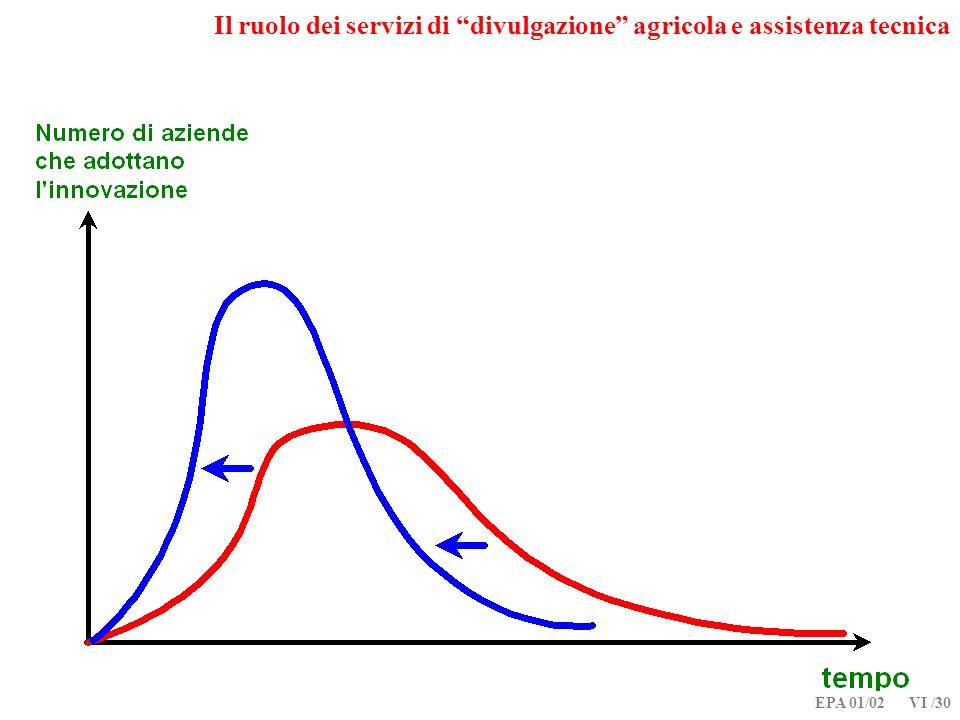 EPA 01/02 VI /30 Il ruolo dei servizi di divulgazione agricola e assistenza tecnica