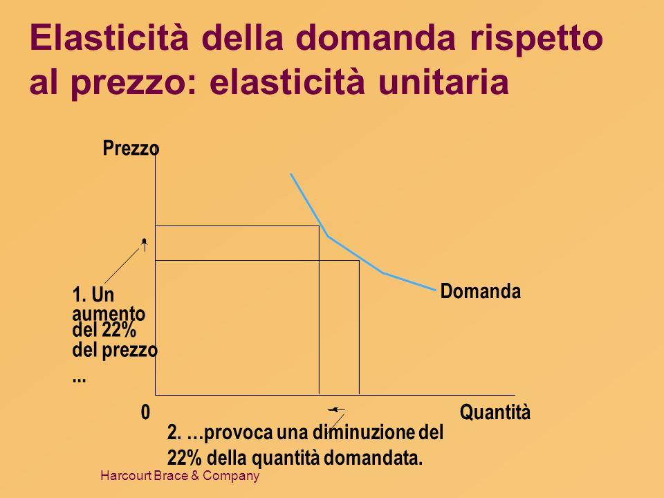 Harcourt Brace & Company Elasticità della domanda rispetto al prezzo: elasticità unitaria Domanda Quantità0 1. Un aumento del 22% del prezzo... Prezzo