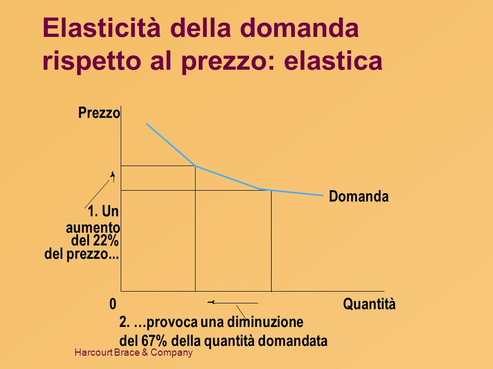 Harcourt Brace & Company Elasticità della domanda rispetto al prezzo: elastica Domanda Quantità0 Prezzo 1. Un aumento del 22% del prezzo... 2. …provoc