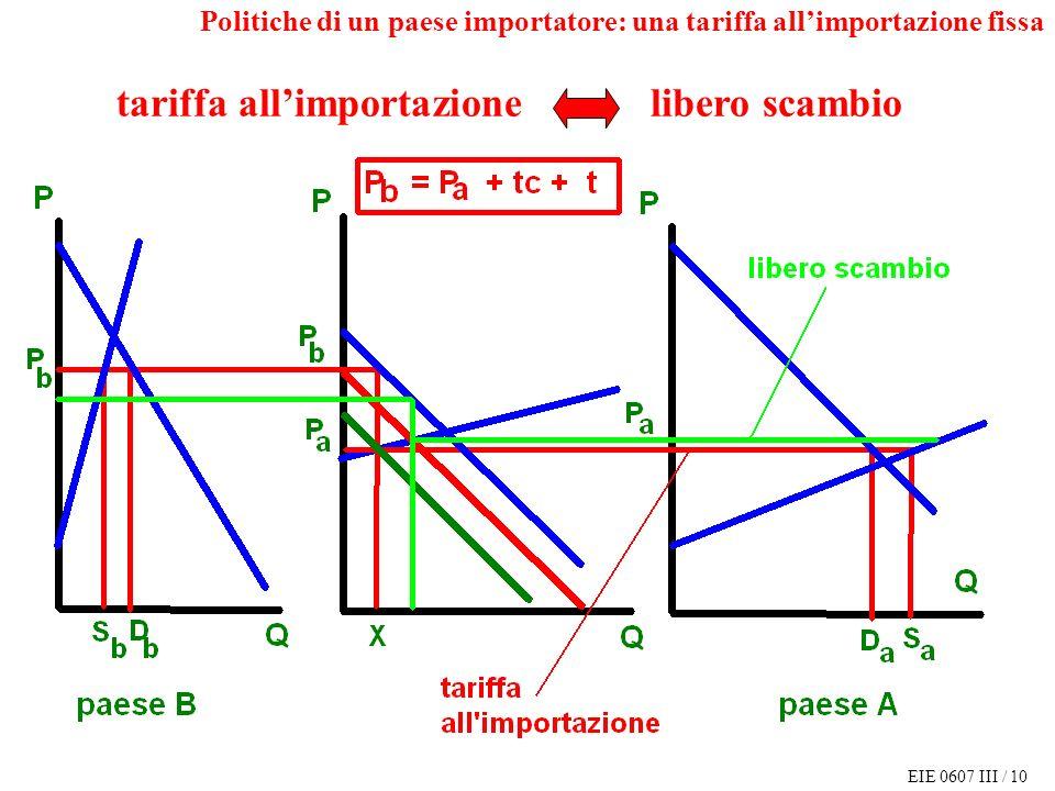 EIE 0607 III / 10 tariffa allimportazione libero scambio Politiche di un paese importatore: una tariffa allimportazione fissa