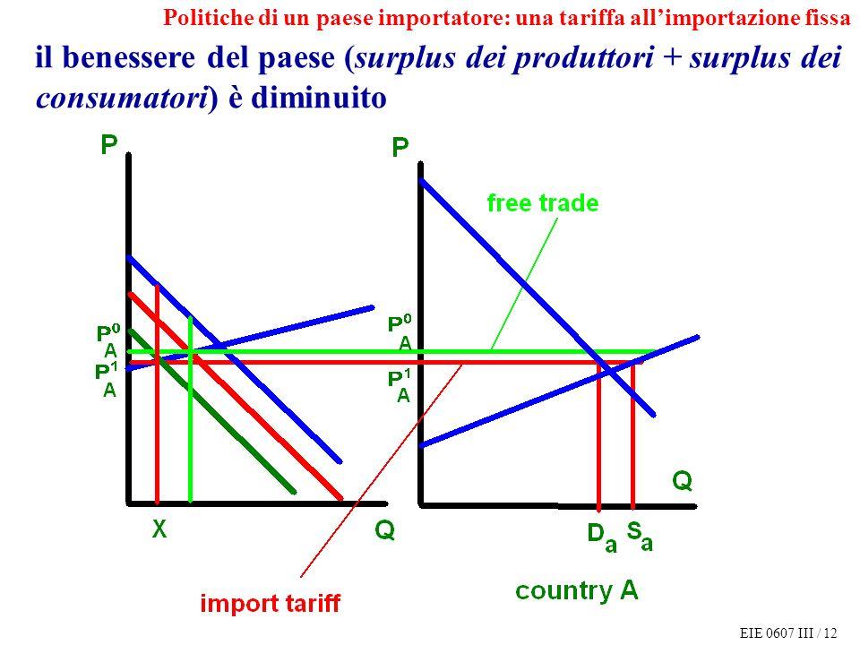 EIE 0607 III / 12 Politiche di un paese importatore: una tariffa allimportazione fissa il benessere del paese (surplus dei produttori + surplus dei consumatori) è diminuito