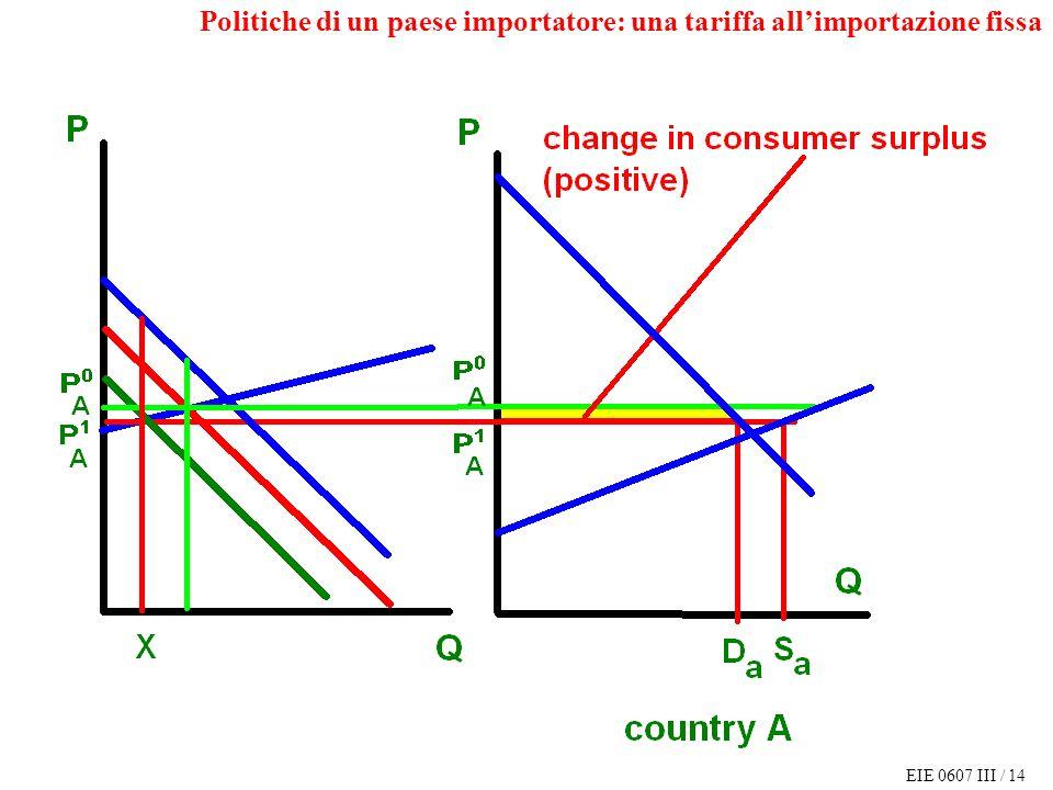 EIE 0607 III / 14 Politiche di un paese importatore: una tariffa allimportazione fissa