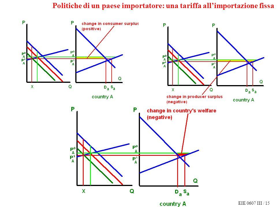 EIE 0607 III / 15 Politiche di un paese importatore: una tariffa allimportazione fissa